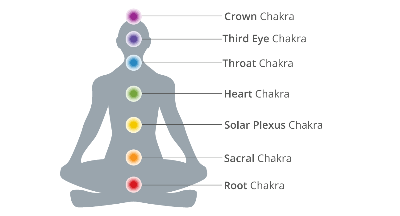 Chakras  A Beginner U2019s Guide To The 7 Chakras