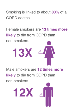 copd survival rates