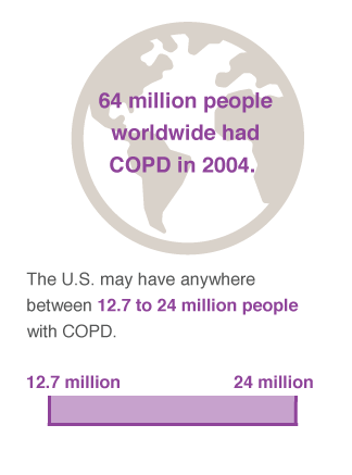 copd prevalence