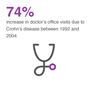 "an analysis of the topic of the chrons disease Be proactive with crohn's disease to prevent heart disease make protecting your heart a priority ""it's hard to focus on your heart health when you are in the midst of a flare,"" gulati says."
