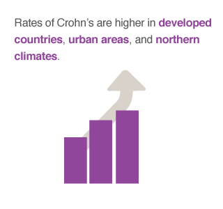 crohns developed areas