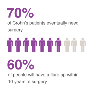 an analysis of the causes and symptoms of crohns disease in patients Other signs and symptoms of crohn disease may include the following:  in  pediatric patients: may precede gastrointestinal symptoms by years.