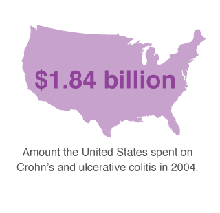 crohns us medical costs