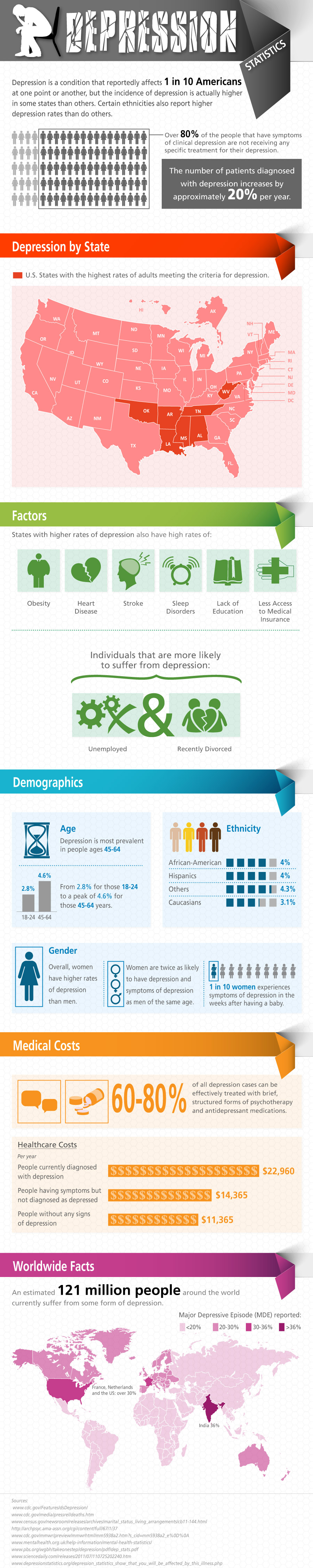depression statistics unhappiness by the numbers infographic