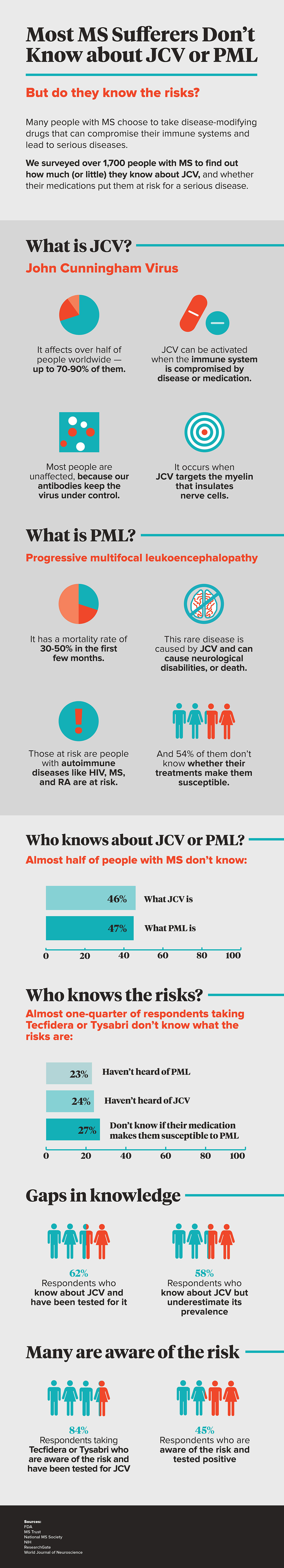 Awareness of JCV and PML Lags Among MS Patients