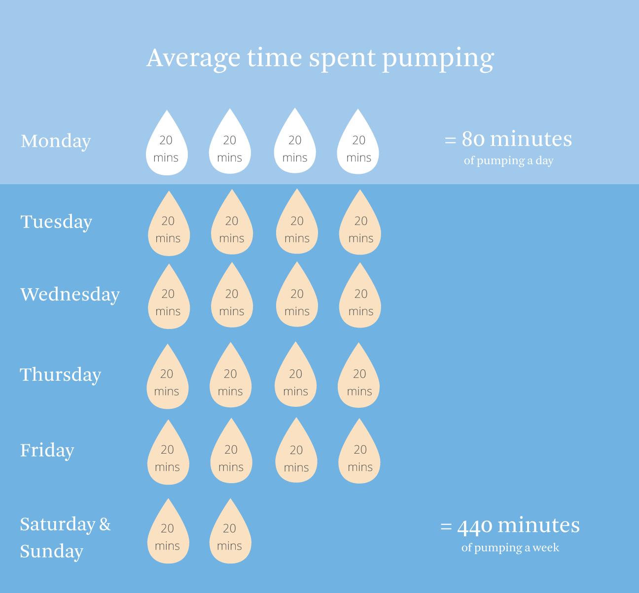 average time pumping