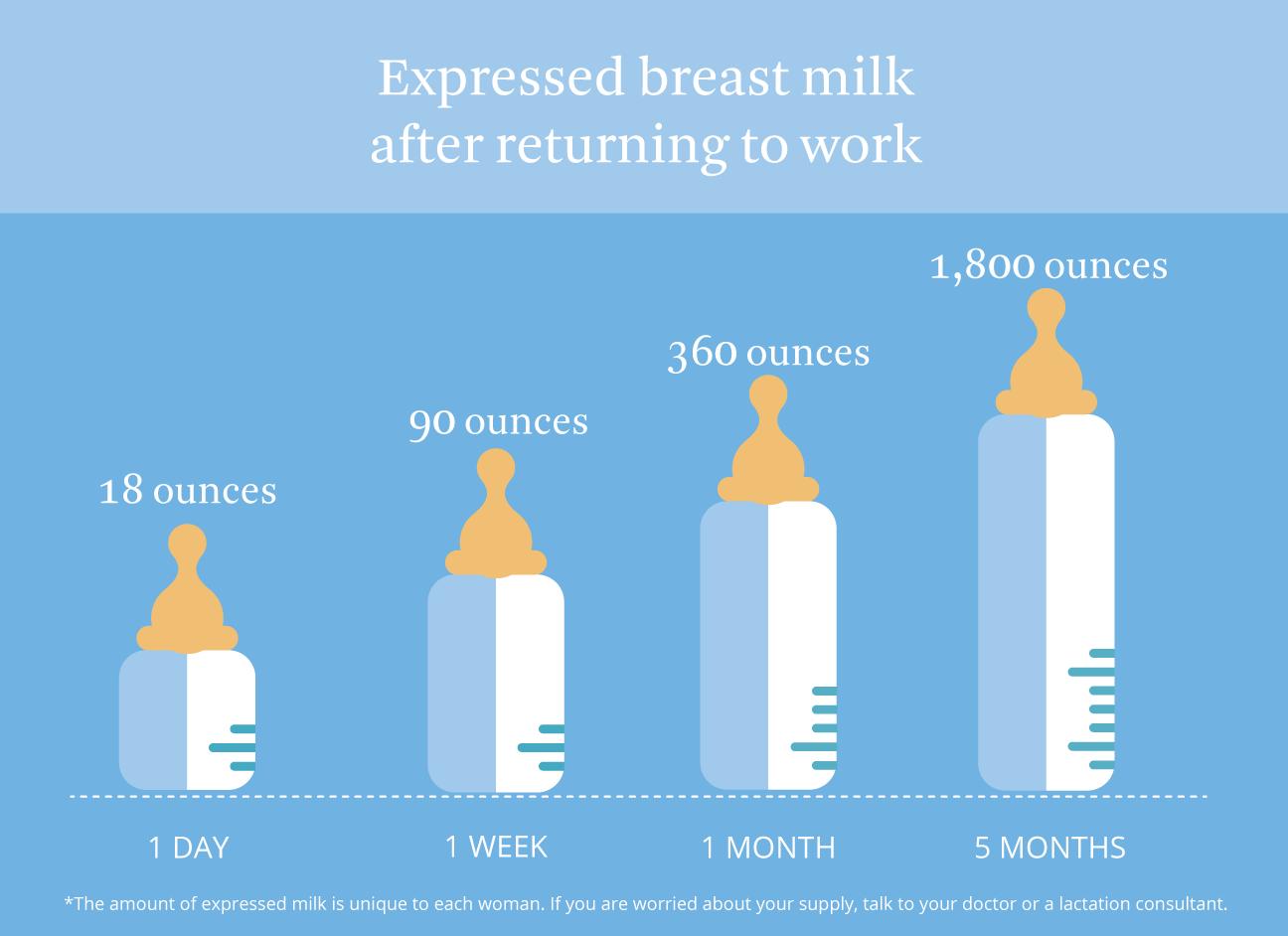 expressed breast milk
