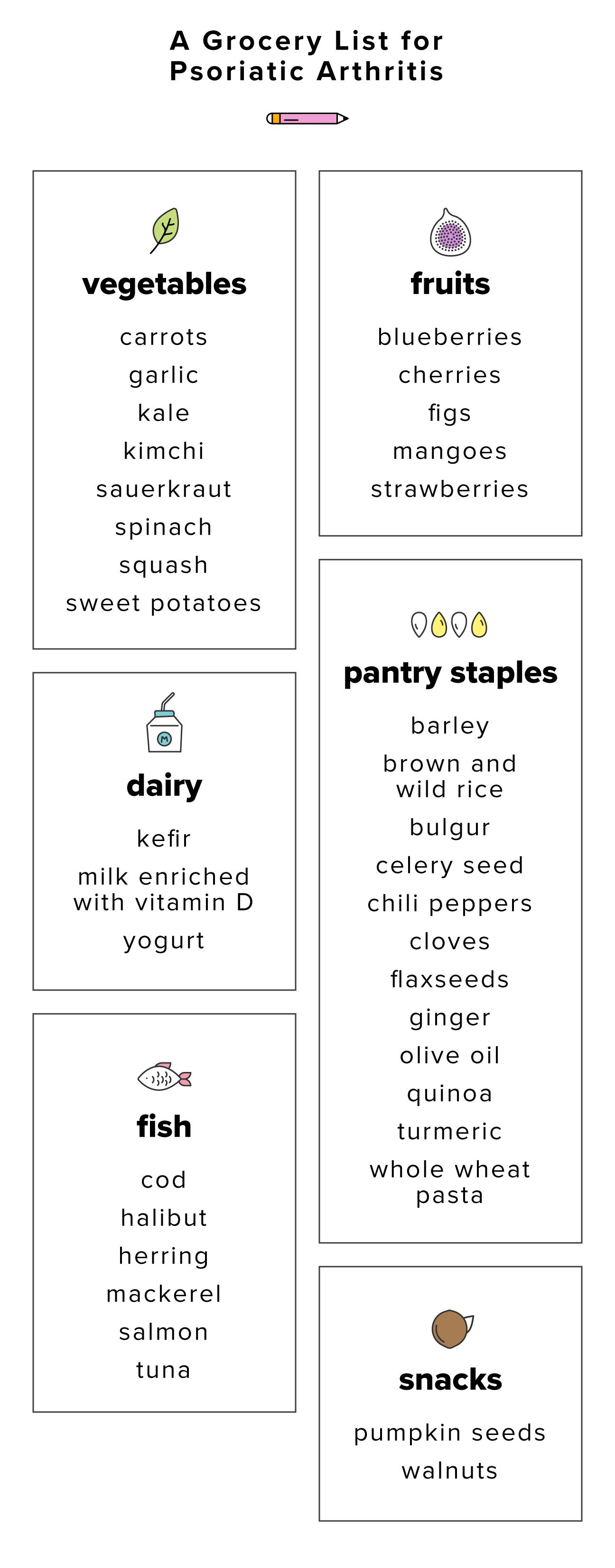 a grocery list