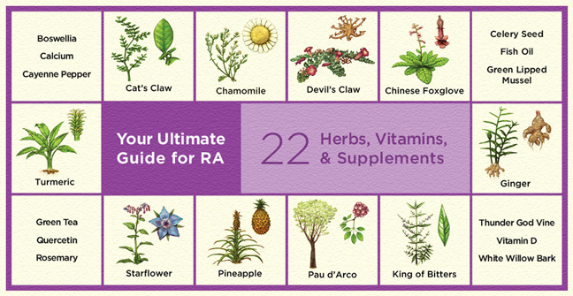 22 Herbs, Vitamins, & Supplements: The Ultimate Guide for treating RA
