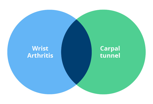 carpal tunnel venn diagram