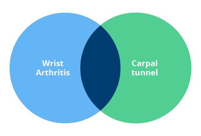 carpal tunnel venn diagram