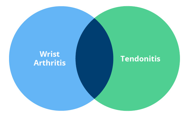 tendonitis venn diagram