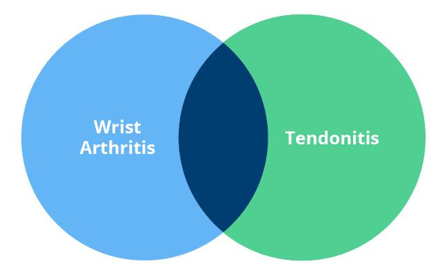 tendonitis venn diagram