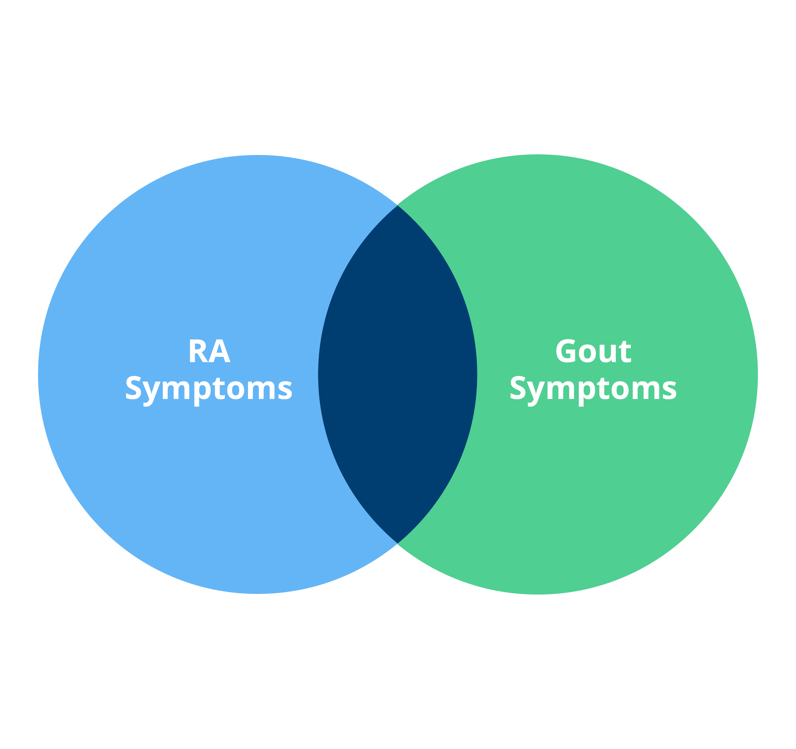 uric acid blood assay causes of increased production of uric acid healing diet for gout