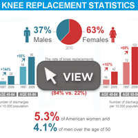 Knee Replacement Statistics