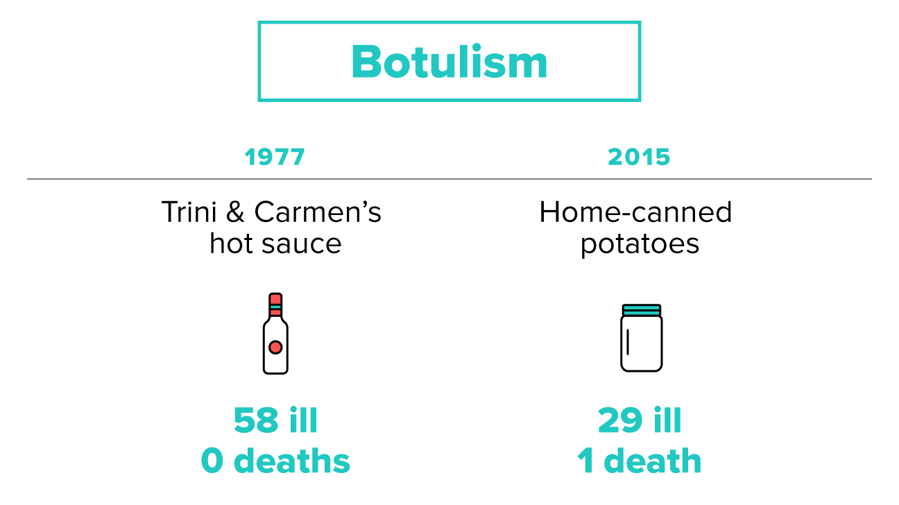 Botulism Outbreak  Food Poisoning Duration