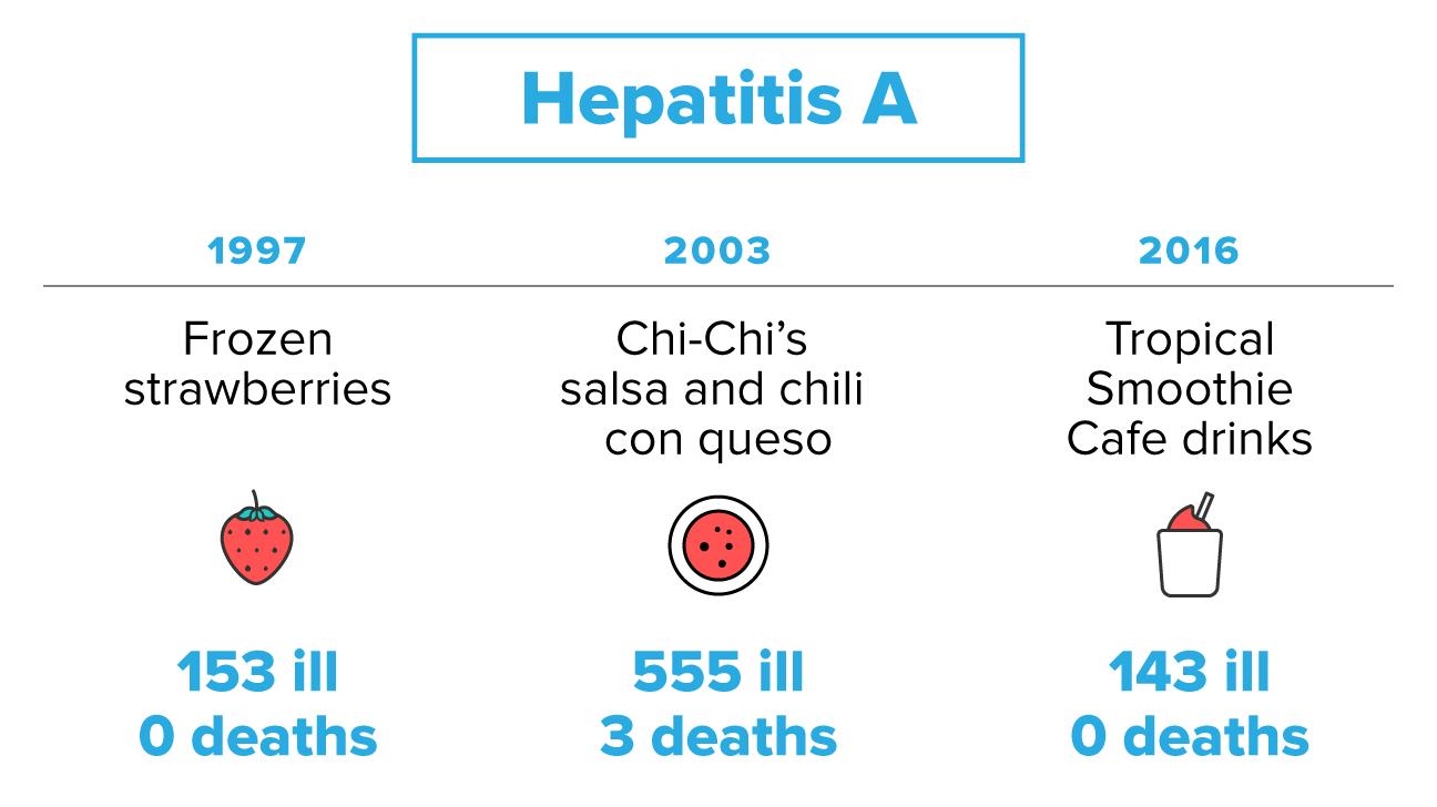 Hepatitis E Uk Food Source
